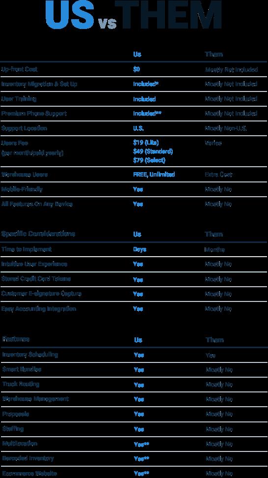 Us vs Them Rental Software Comparison